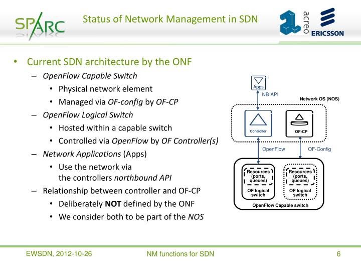 Status of Network Management in SDN