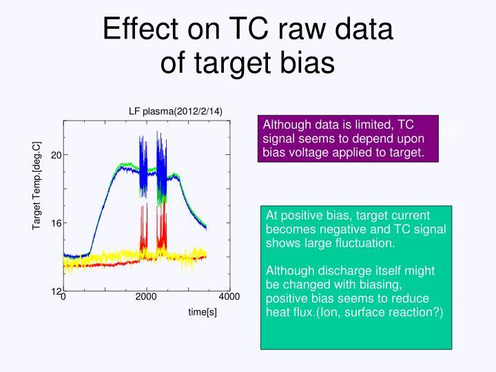 Effect on TC raw data