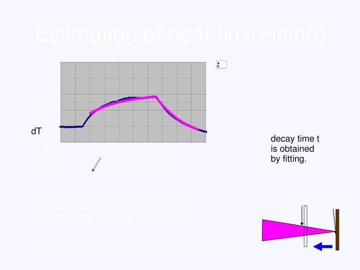 Estimation of heat flux(Fitting)