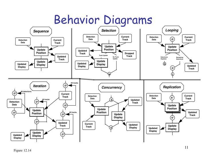 Behavior Diagrams