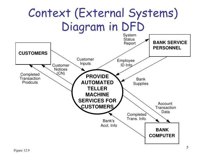 Context (External Systems) Diagram in DFD