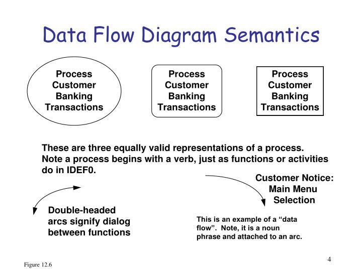 Data Flow Diagram Semantics