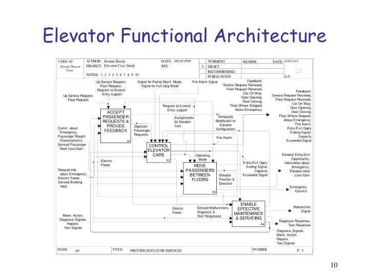 Elevator Functional Architecture