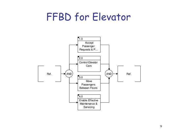 FFBD for Elevator