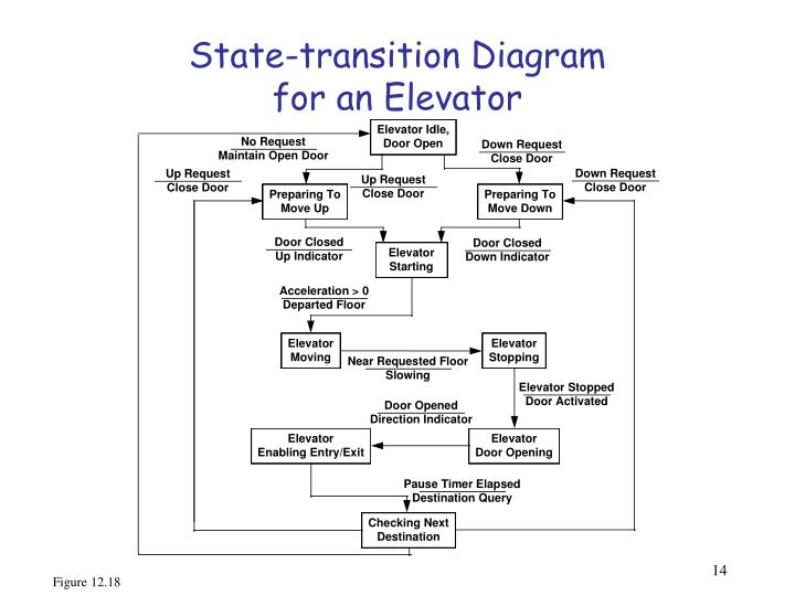 State-transition Diagram