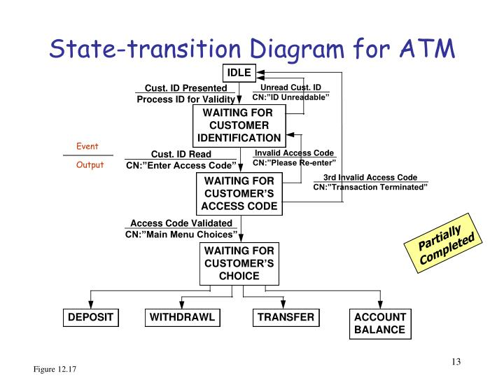 State-transition Diagram for ATM