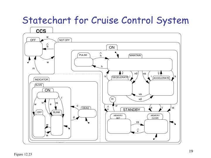 Statechart for Cruise Control System