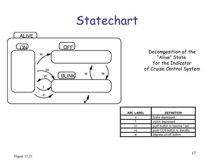 Statechart