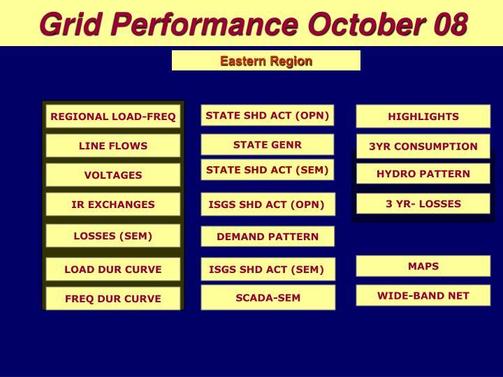 Grid Performance October 08