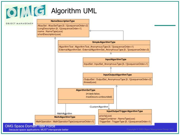 Algorithm UML