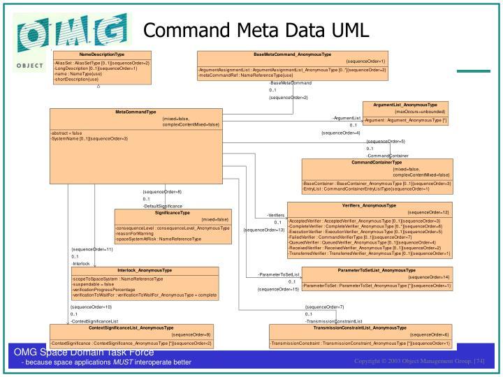 Command Meta Data UML
