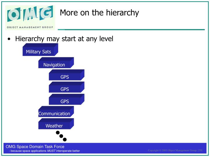 More on the hierarchy