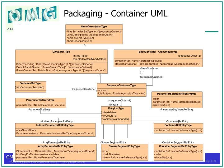 Packaging - Container UML
