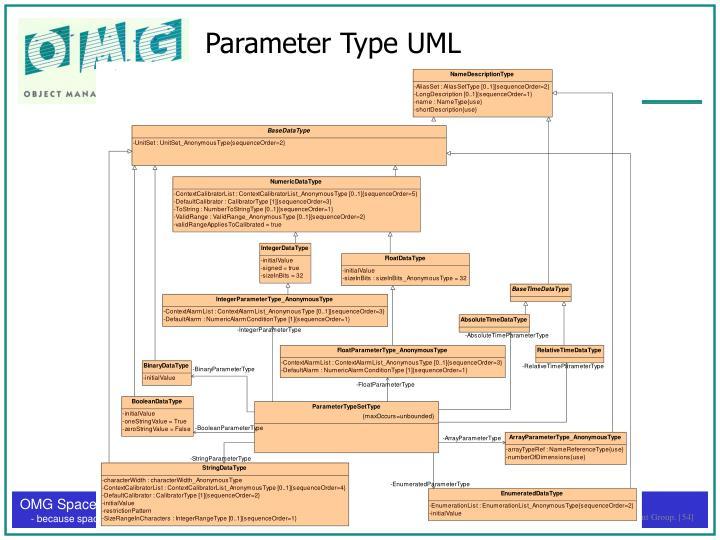 Parameter Type UML