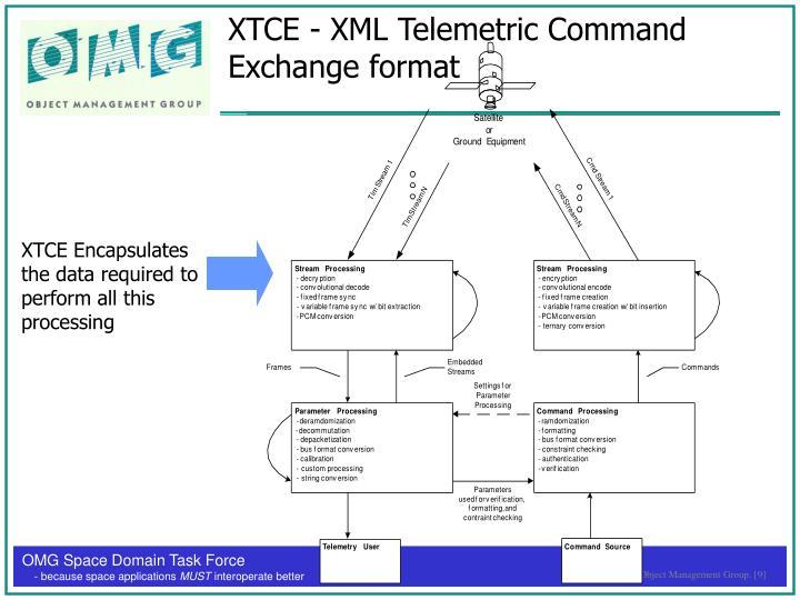 XTCE - XML Telemetric Command Exchange format
