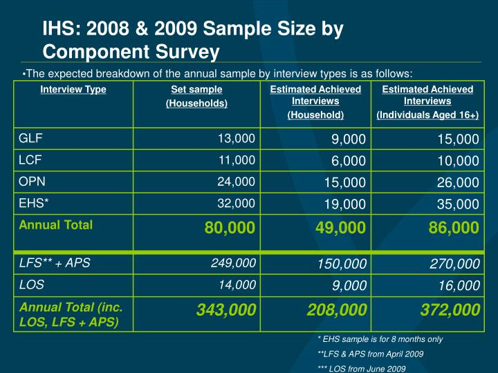 IHS: 2008 & 2009 Sample Size by Component Survey