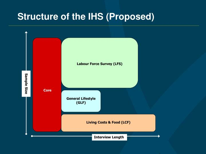 Labour Force Survey (LFS)