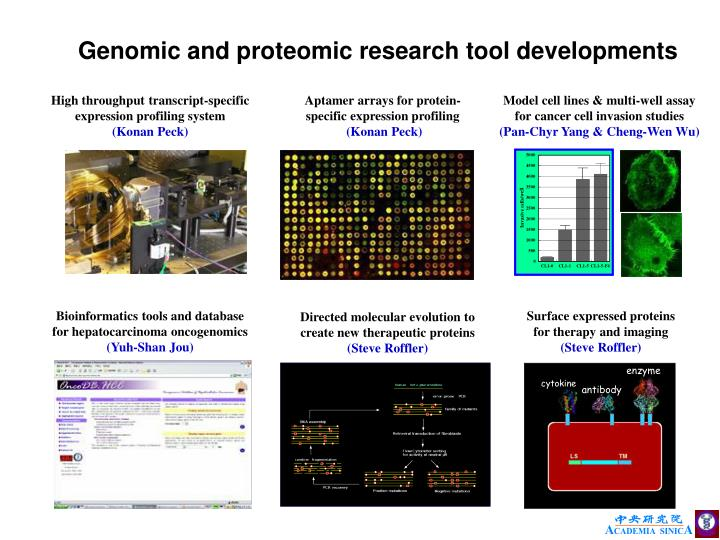 Genomic and proteomic research tool developments