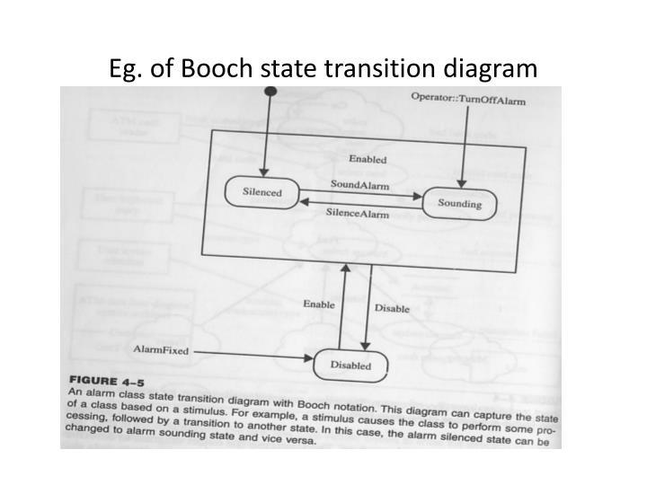 Eg. of Booch state transition diagram