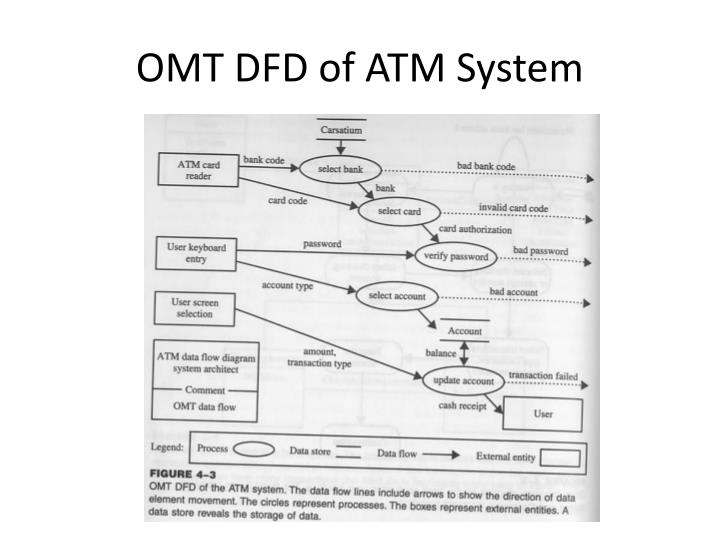 OMT DFD of ATM System