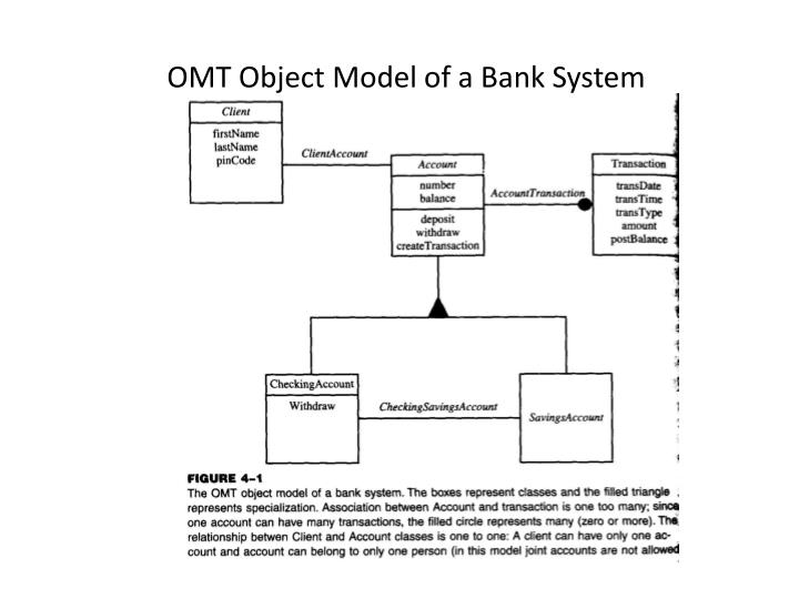 OMT Object Model of a Bank System