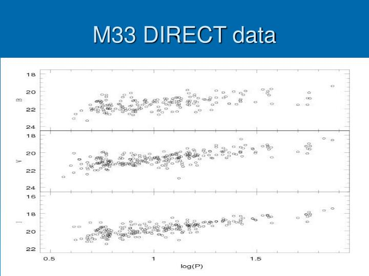 M33 DIRECT data