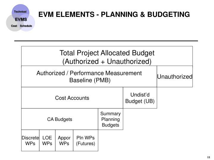 EVM ELEMENTS - PLANNING & BUDGETING