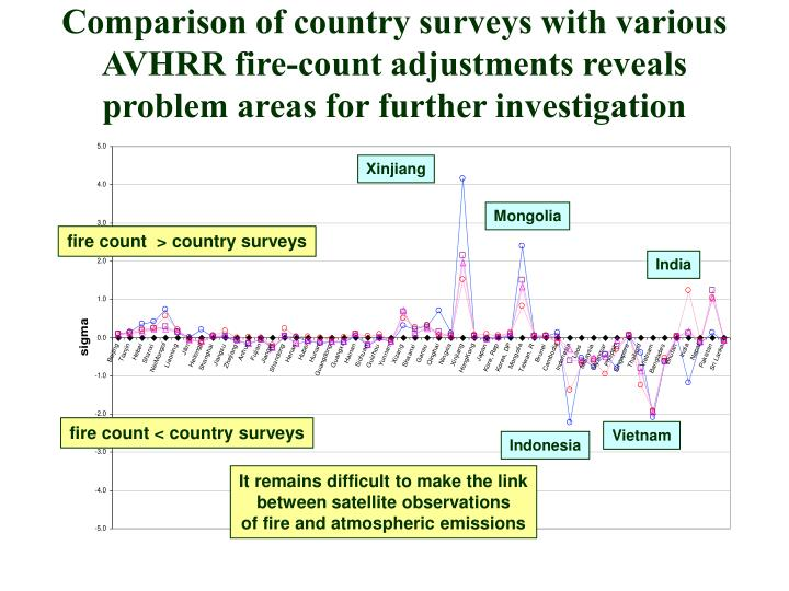 Comparison of country surveys with various AVHRR fire-count adjustments reveals problem areas for further investigation