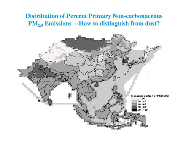 Distribution of Percent Primary Non-carbonaceous
