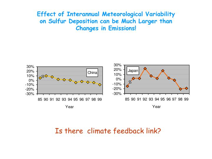 Effect of Interannual Meteorological Variability