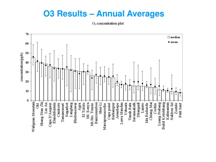O3 Results – Annual Averages
