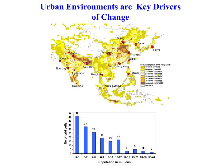Urban Environments are  Key Drivers of Change