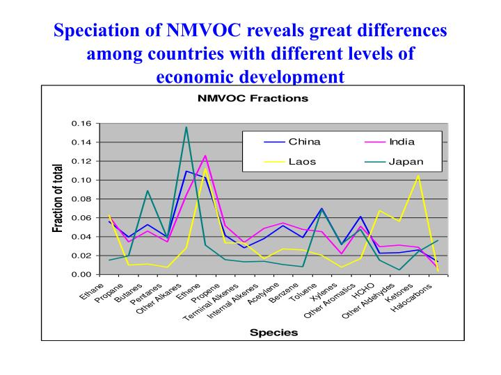 Speciation of NMVOC reveals great differences