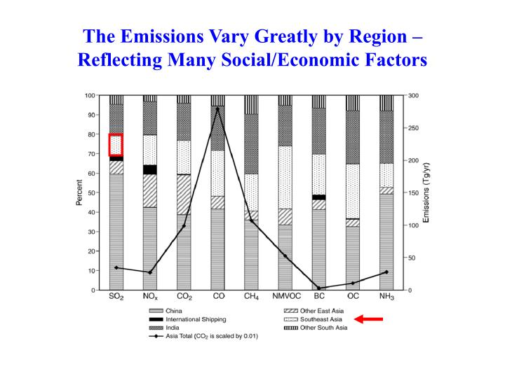 The Emissions Vary Greatly by Region – Reflecting Many Social/Economic Factors