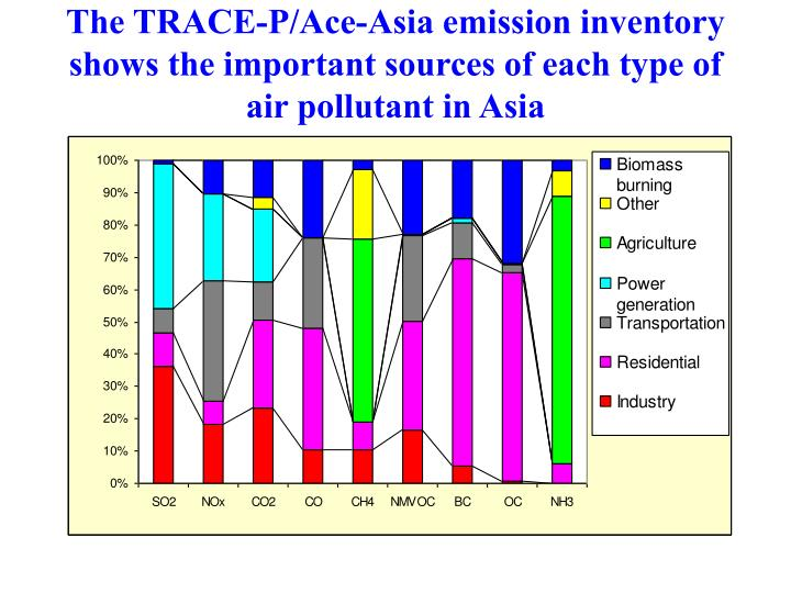 The TRACE-P/Ace-Asia emission inventory shows the important sources of each type of air pollutant in Asia