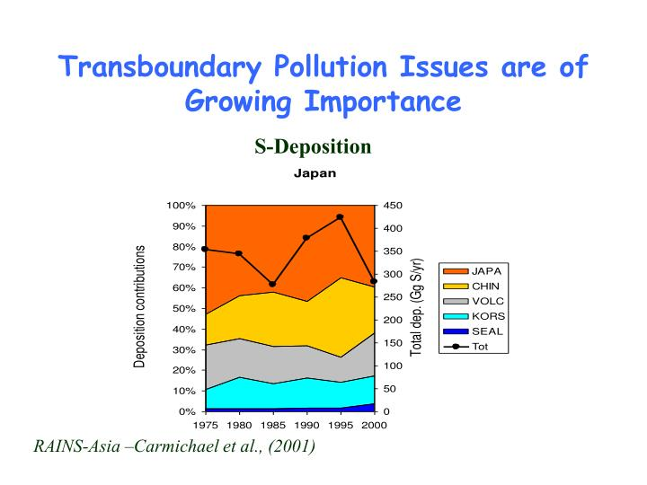 Transboundary Pollution Issues are of Growing Importance