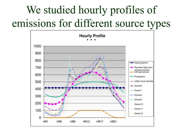 We studied hourly profiles of emissions for different source types …