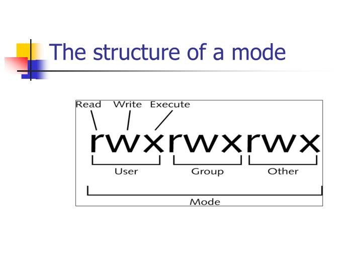 The structure of a mode