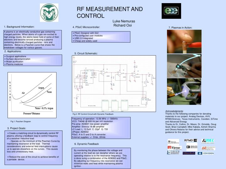 RF MEASUREMENT AND CONTROL