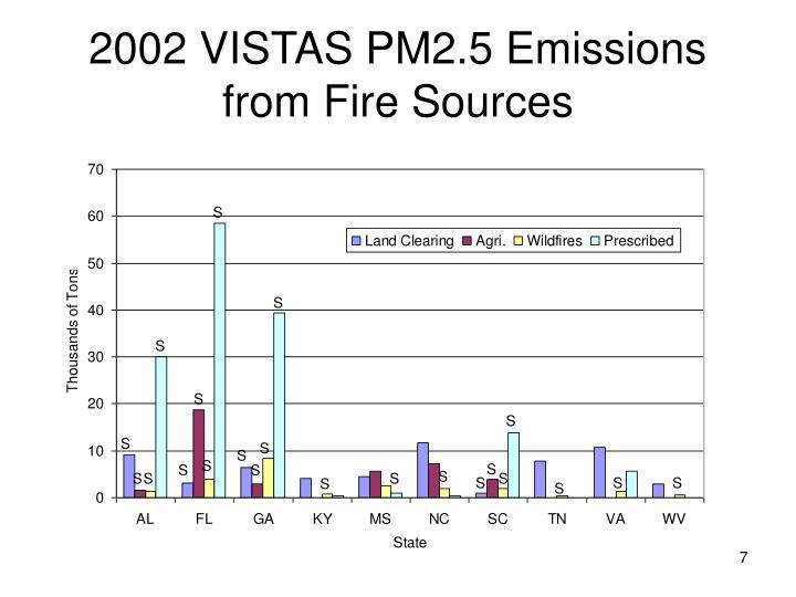 2002 VISTAS PM2.5 Emissions from Fire Sources