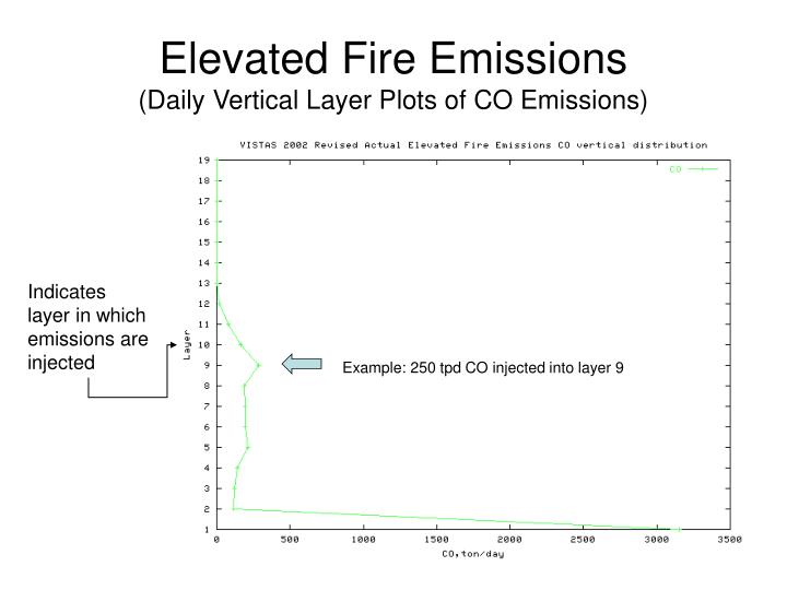 Elevated Fire Emissions