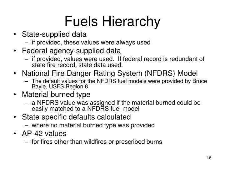 Fuels Hierarchy