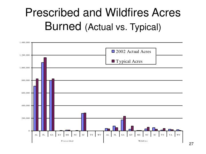 Prescribed and Wildfires Acres Burned