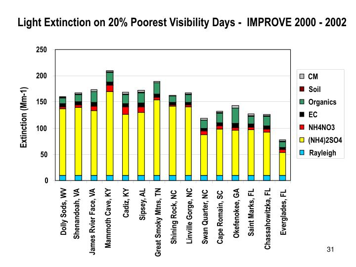 Light Extinction on 20% Poorest Visibility Days -  IMPROVE 2000 - 2002