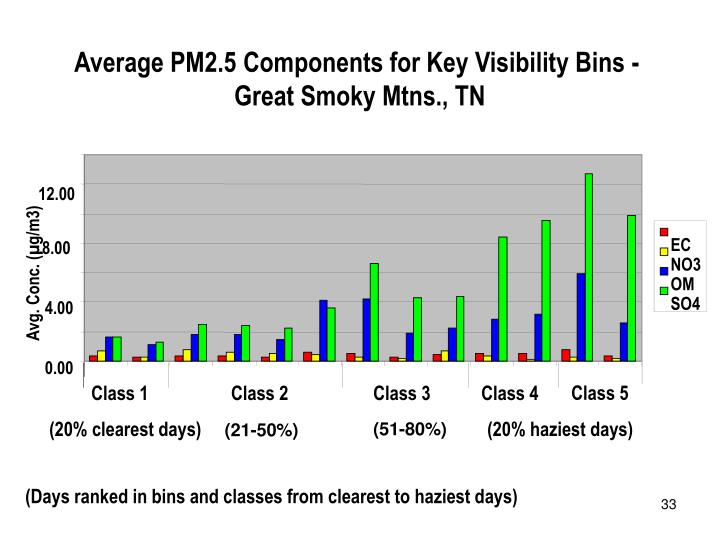 Average PM2.5 Components for Key Visibility Bins -