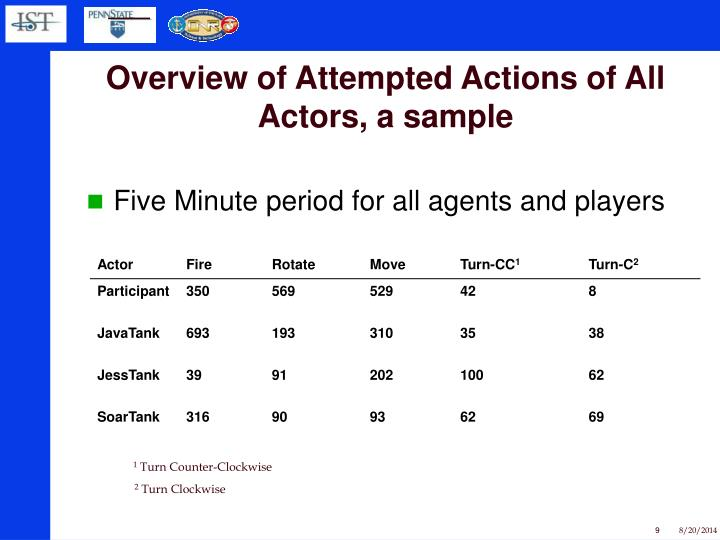 Overview of Attempted Actions of All Actors, a sample