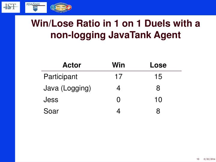 Win/Lose Ratio in 1 on 1 Duels with a non-logging JavaTank Agent