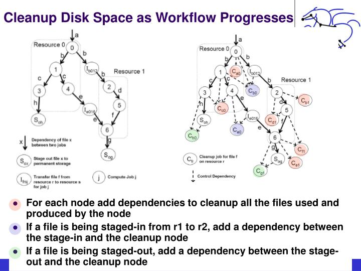 Cleanup Disk Space as Workflow Progresses