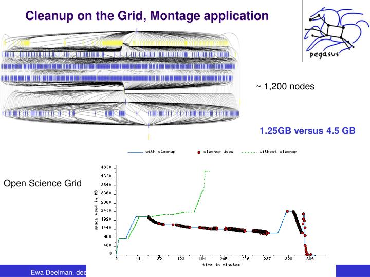 Cleanup on the Grid, Montage application