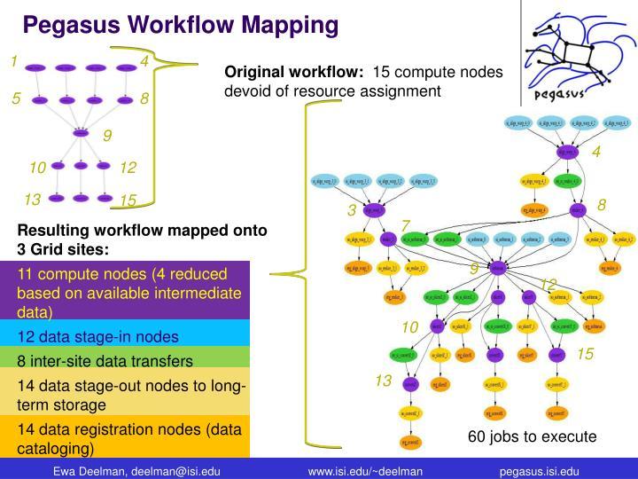 Pegasus Workflow Mapping